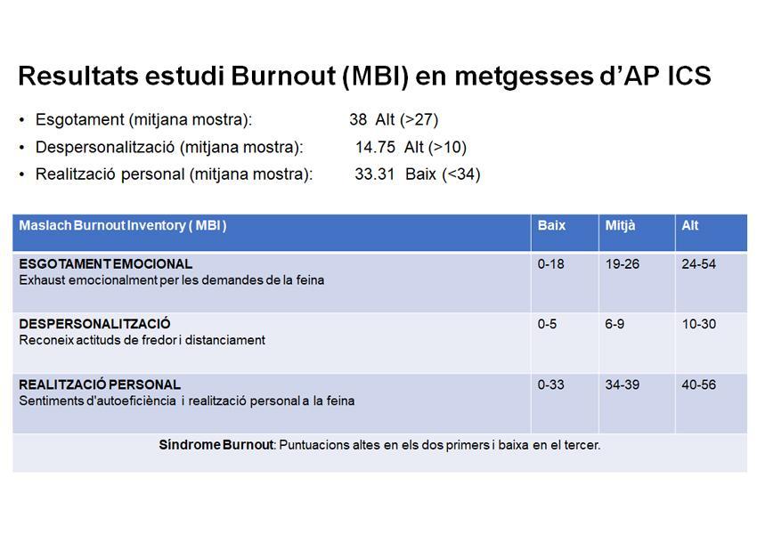 Burnout AP